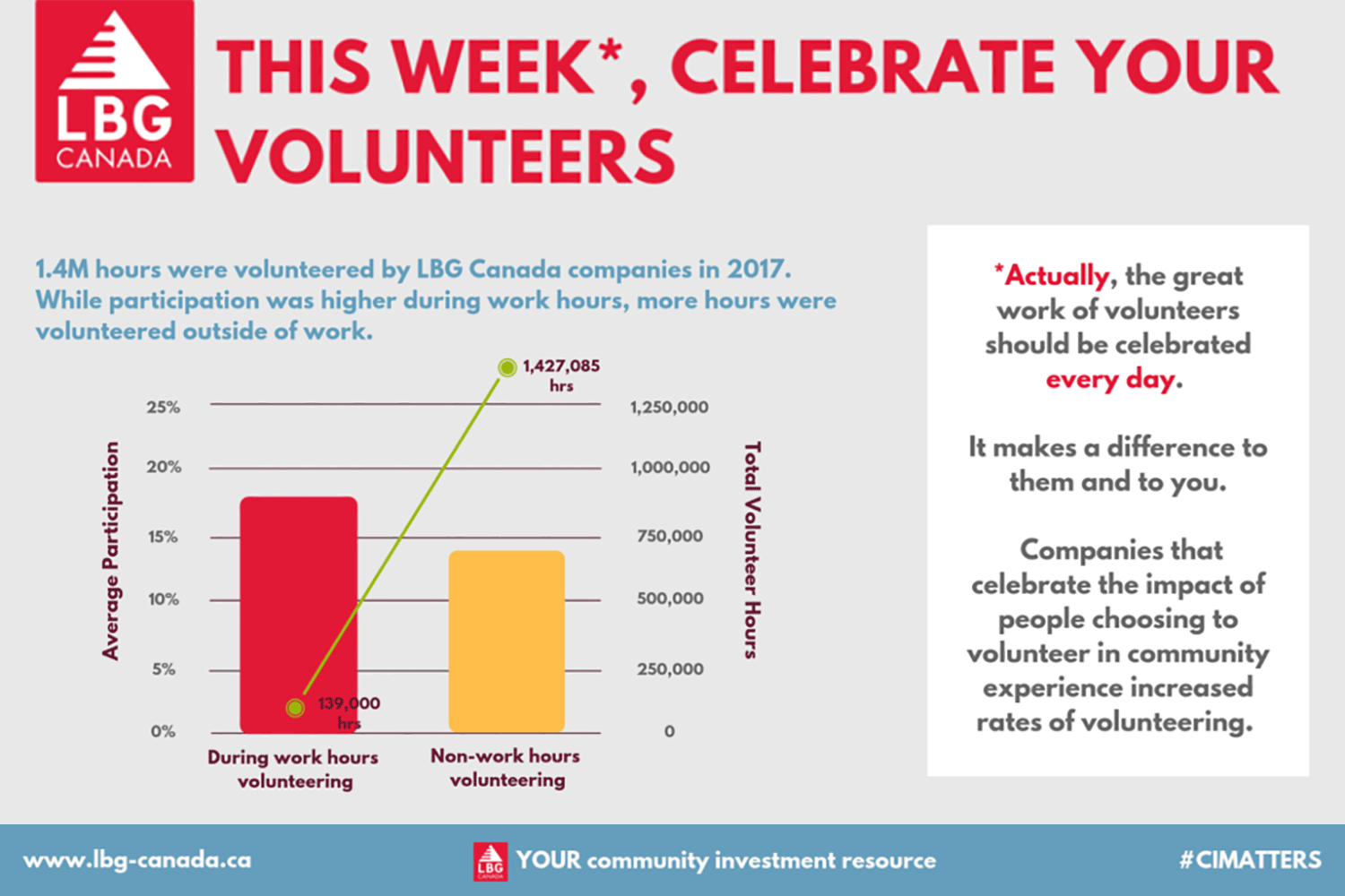 This Week*, Celebrate Your Volunteers